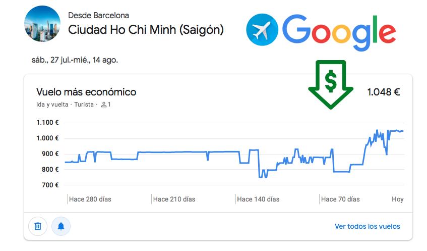 Google Flights gráfico precios